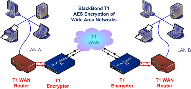 BlackBondT1 WAN Encryption